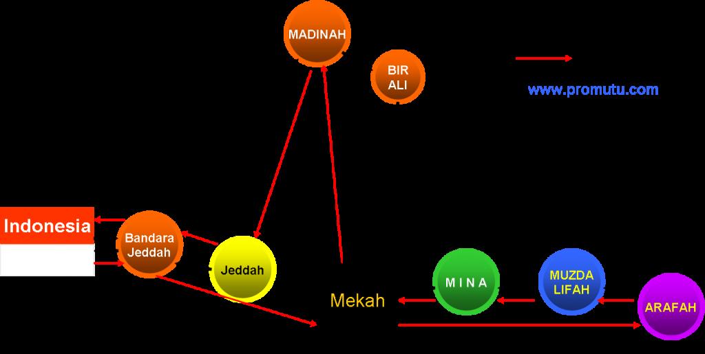 Peta perjalanan haji